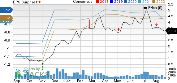 Transocean Ltd. Price, Consensus and EPS Surprise