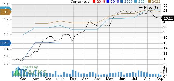 Berkshire Hills Bancorp, Inc. Price and Consensus