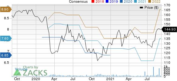 Elbit Systems Ltd. Price and Consensus