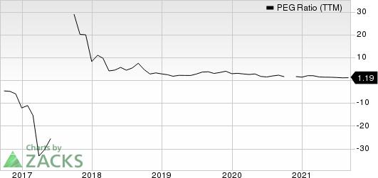 Advanced Micro Devices, Inc. PEG Ratio (TTM)