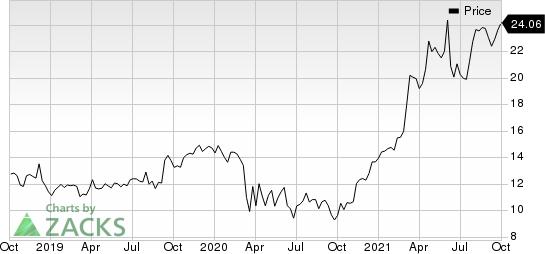 Capital Bancorp, Inc. Price