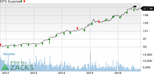 Can Northrop (NOC) Pull a Surprise this Earnings Season?