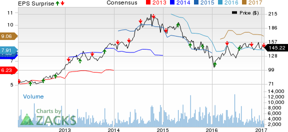 Canadian Pacific (CP) Down on Q4 Earnings & Revenue Miss