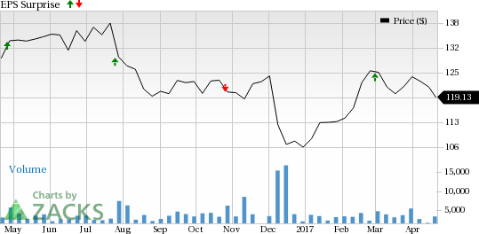 Universal Health (UHS) Q1 Earnings: What's in the Cards?