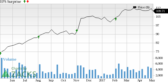 Should You Sell Harris (HRS) Before Earnings?