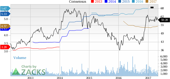Top Ranked Value Stocks to Buy for May 3rd