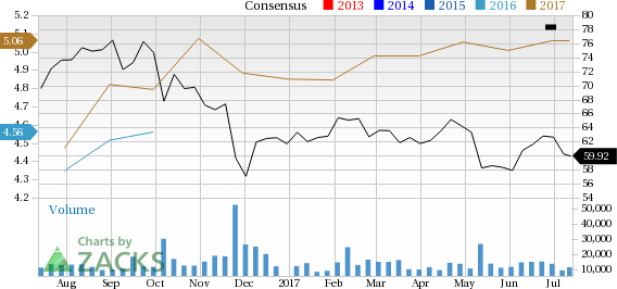 Tyson Foods (TSN): Strong Industry, Solid Earnings Estimate Revisions