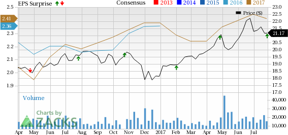 AGNC Investment's (AGNC) Earnings Surpass Estimates in Q2