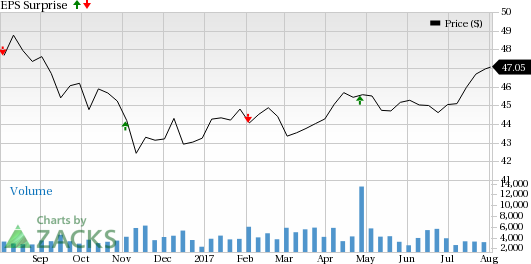 Is a Surprise Coming for BCE Inc. (BCE) This Earnings Season?