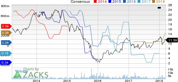 SunCoke Energy, Inc. Price and Consensus