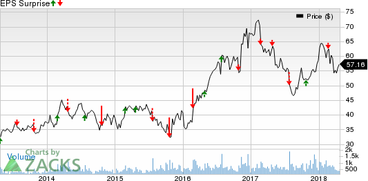 Astec Industries, Inc. Price and EPS Surprise