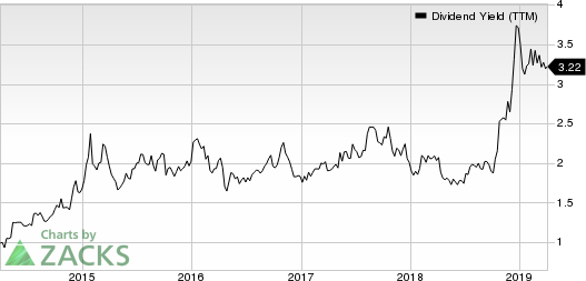 Core Laboratories N.V. Dividend Yield (TTM)