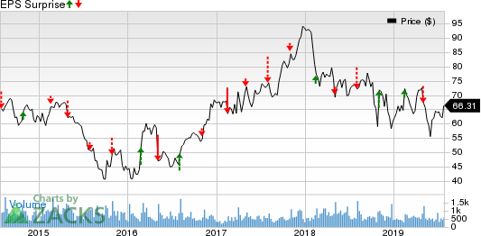 EnPro Industries Price and EPS Surprise