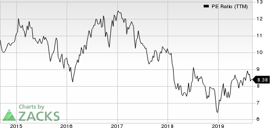 Franklin Street Properties Corp. PE Ratio (TTM)