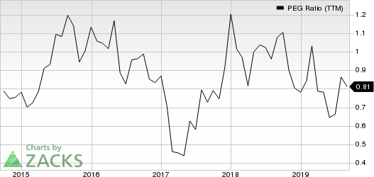Sportsman's Warehouse Holdings, Inc. PEG Ratio (TTM)