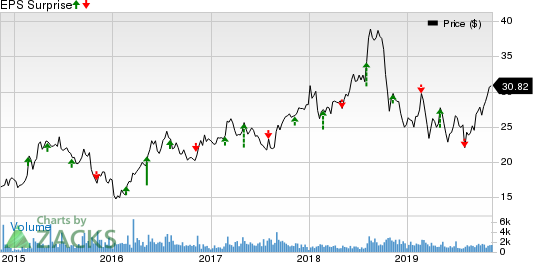 Continental Building Products, Inc. Price and EPS Surprise