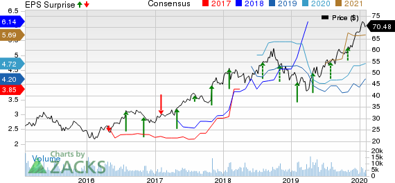 Sony Corporation Price, Consensus and EPS Surprise