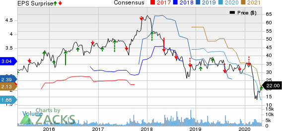 Beacon Roofing Supply Inc Price, Consensus and EPS Surprise