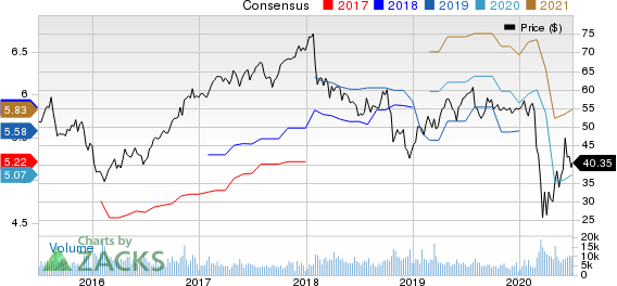 Principal Financial Group, Inc. Price and Consensus
