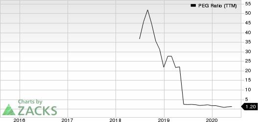 CarGurus, Inc. PEG Ratio (TTM)
