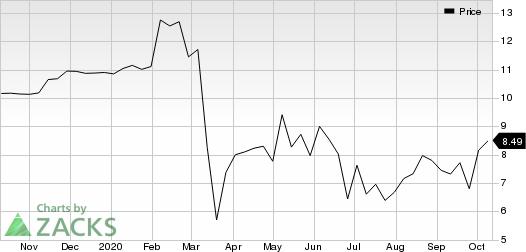 Grid Dynamics Holdings, Inc. Price