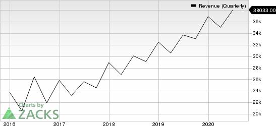 Microsoft Corporation Revenue (Quarterly)