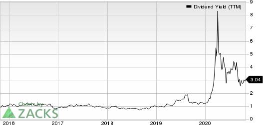 Caleres, Inc. Dividend Yield (TTM)