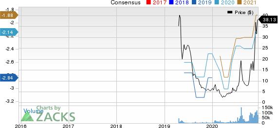JUMIA TECHADR Price and Consensus