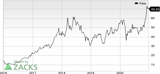 Micron Technology, Inc. Price