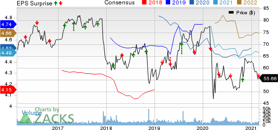 Edison International Price, Consensus and EPS Surprise