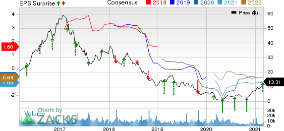 U.S. Silica Holdings, Inc. Price, Consensus and EPS Surprise