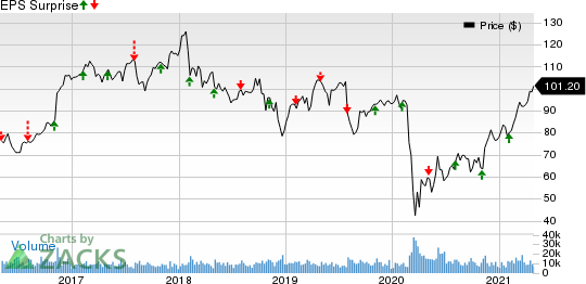 Prudential Financial, Inc. Price and EPS Surprise