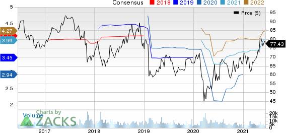 Henry Schein, Inc. Price and Consensus