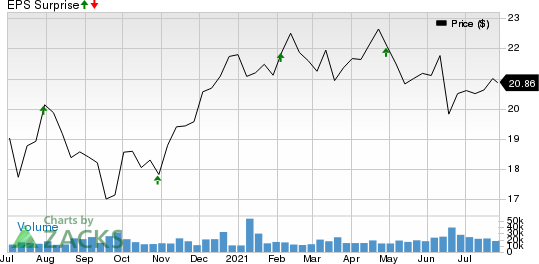 Medical Properties Trust, Inc. Price and EPS Surprise
