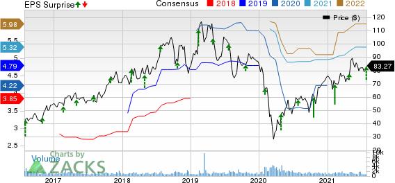 Ingevity Corporation Price, Consensus and EPS Surprise