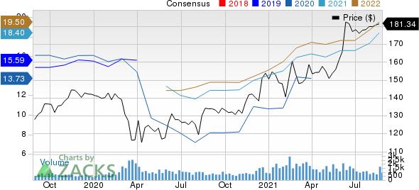 Toyota Motor Corporation Price and Consensus
