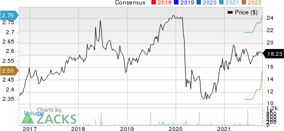 First United Corporation Price and Consensus
