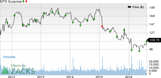 Ralph Lauren (RL) Looks Good on Q1 Earnings Beat: Stock Up