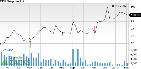 Should You Sell Agrium (AGU) Before Earnings?
