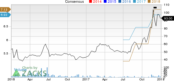 Ashford Inc. Price and Consensus