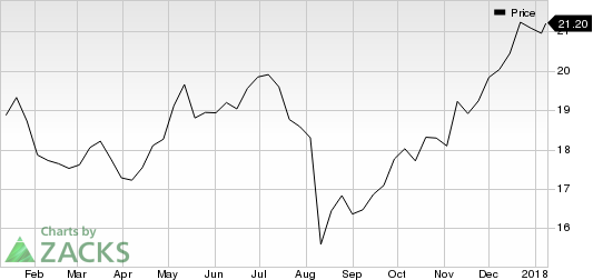 Acushnet Holdings Corp. Price