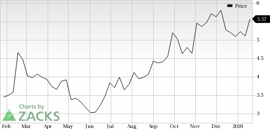 Groupon Stock Quote Alluring Groupon Grpn Looks Good Stock Adds 9% In Session  Nasdaq