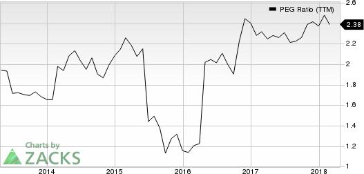 The Sherwin-Williams Company PEG Ratio (TTM)