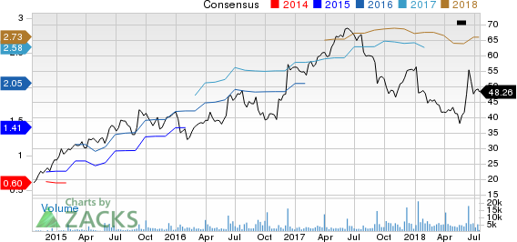 Dave & Buster's Entertainment, Inc. Price and Consensus
