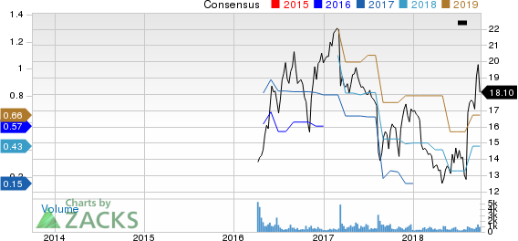 Armstrong Flooring, Inc. Price and Consensus
