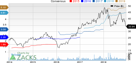 Essent Group Ltd. Price and Consensus