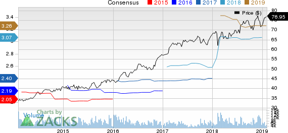 Republic Services, Inc. Price and Consensus