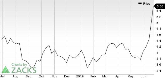 Novagold Resources Inc. Price