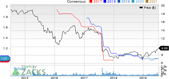 Capitala Finance Corp. Price and Consensus