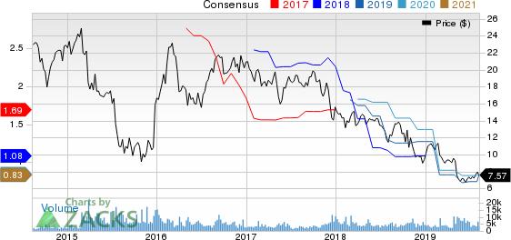 TiVo Corporation Price and Consensus